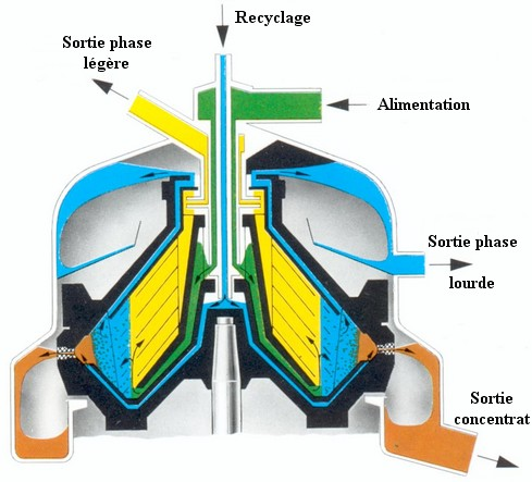 centrifugation du lait