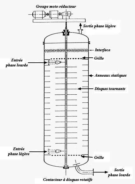 cours d u0026 39 extraction  liquide