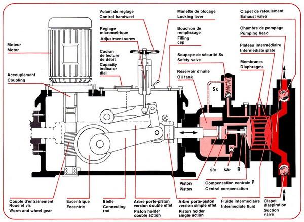 cours pompe centrifuge pompe volum trique. Black Bedroom Furniture Sets. Home Design Ideas