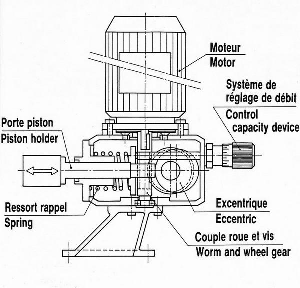 Pompe volumétrique fonctionnement