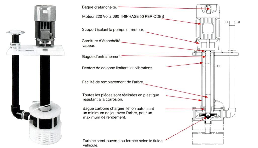 schema et photos en genie chimique pompe puisard 1 liste vanton. Black Bedroom Furniture Sets. Home Design Ideas
